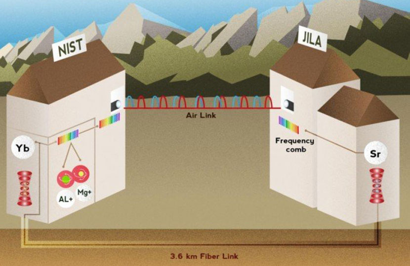 NIST compares three atomic clocks to further improve accuracy